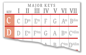 Guitar Chord Chart